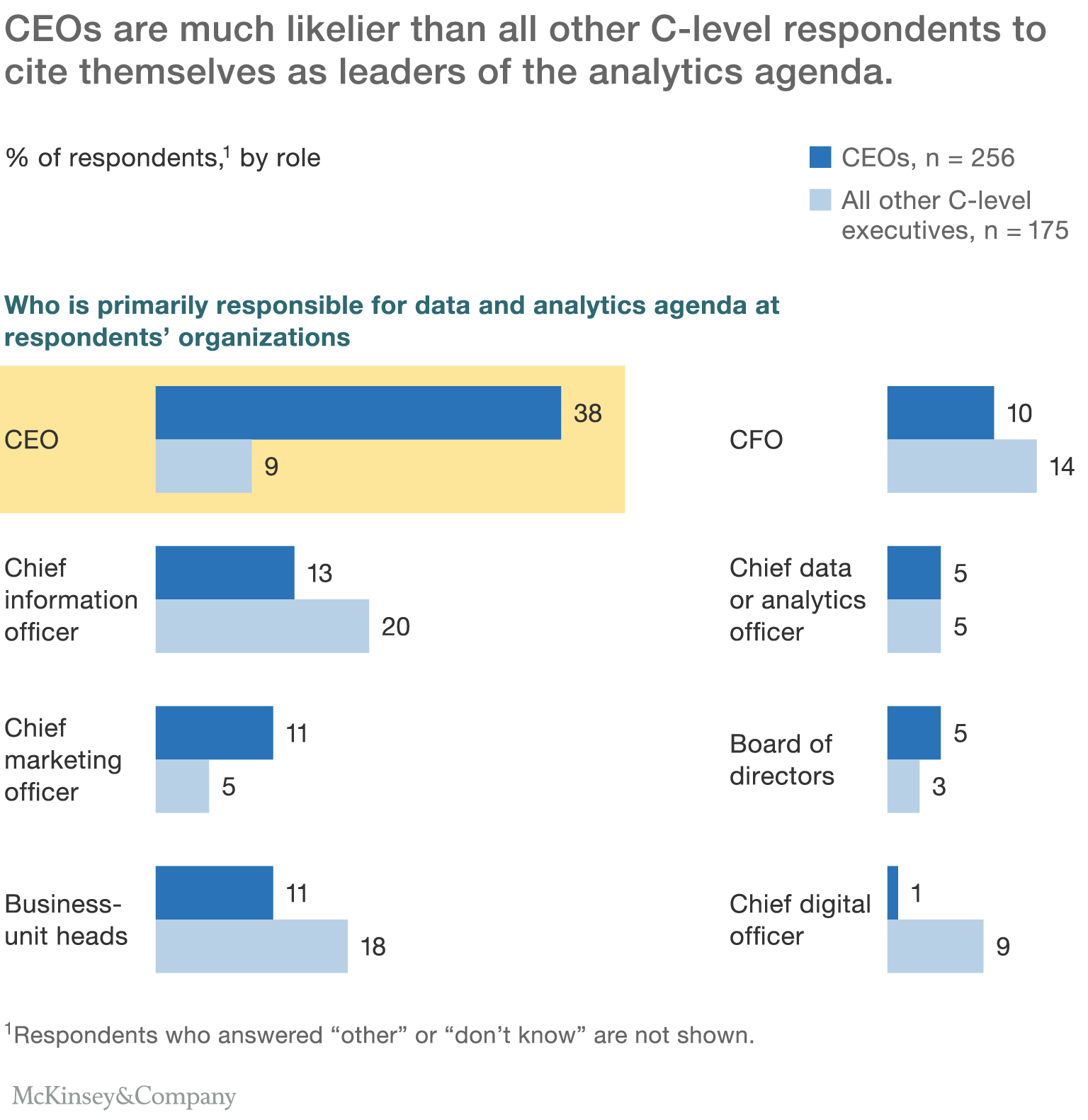 PNG_Insights_The-need-to-lead-in-data-and-analytics_ex2 A new survey about analytics' effectiveness